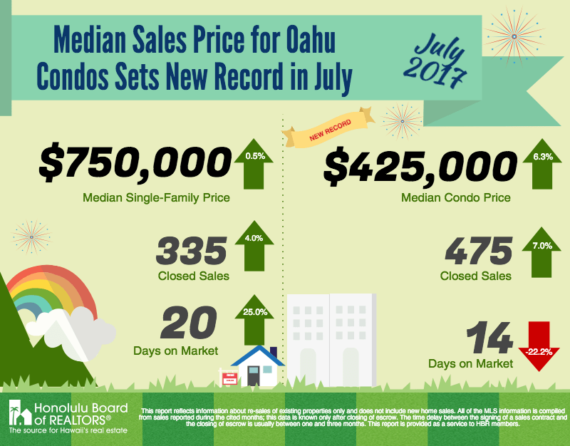 OAHU HOUSING SALES DOWN IN MARCH WHILE NEW LISTINGS INCREASE